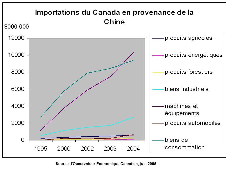 Source: l'Observateur Économique Canadien, juin 2005