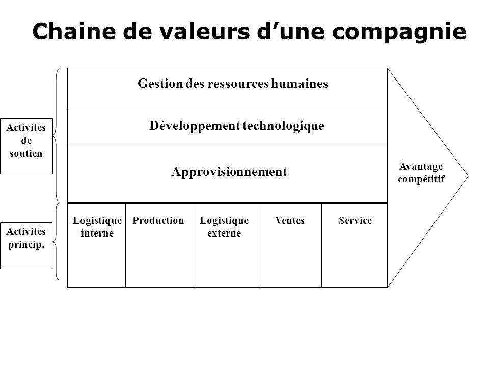 Chaine de valeurs d'une compagnie