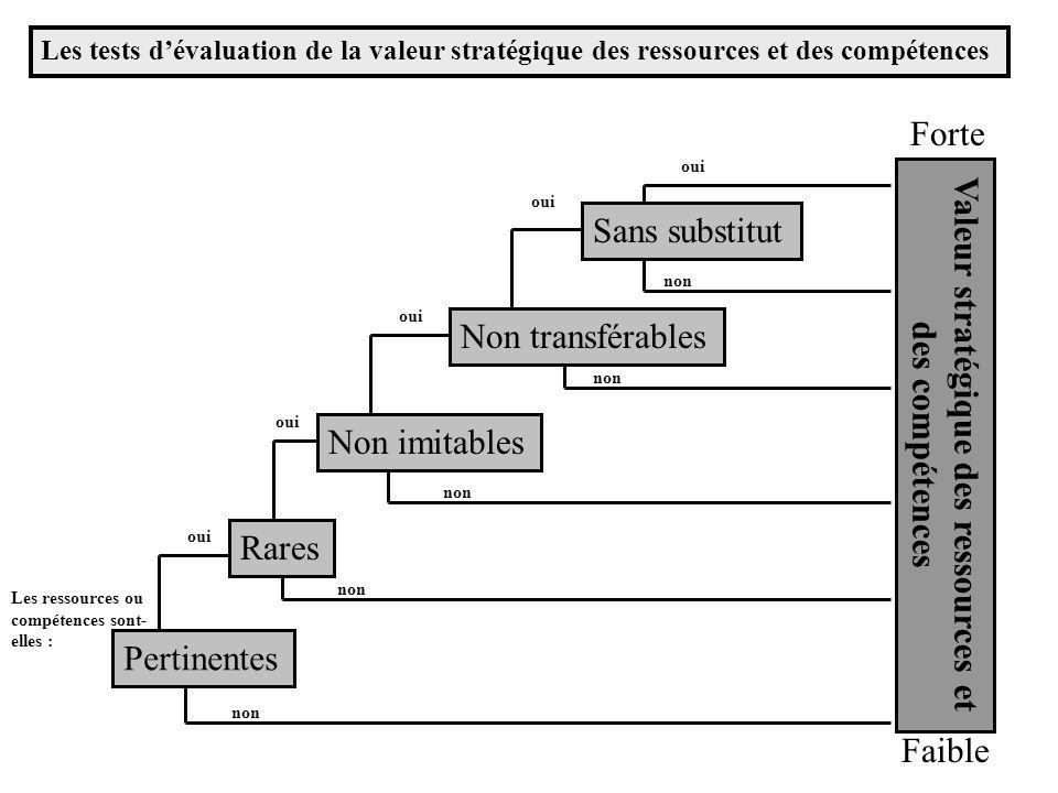 Valeur stratégique des ressources et des compétences