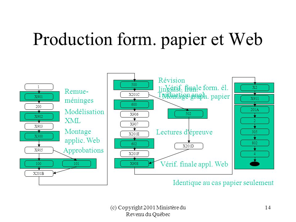 Production form. papier et Web