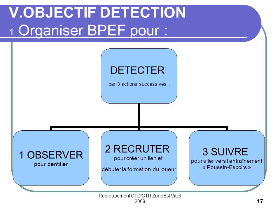V.OBJECTIF DETECTION 1 Organiser BPEF pour :