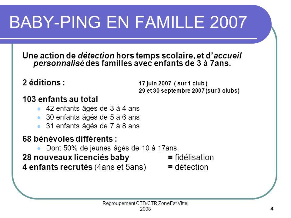 Regroupement CTD/CTR ZoneEst Vittel 2008
