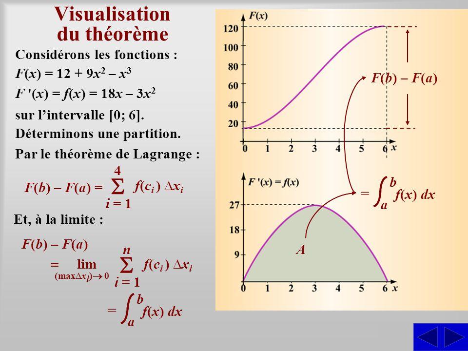 Visualisation du théorème