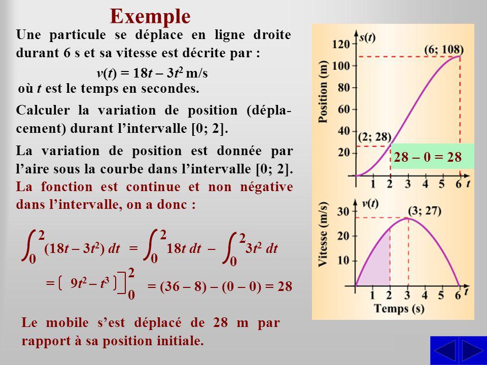 Exemple Une particule se déplace en ligne droite durant 6 s et sa vitesse est décrite par : v(t) = 18t – 3t2 m/s.