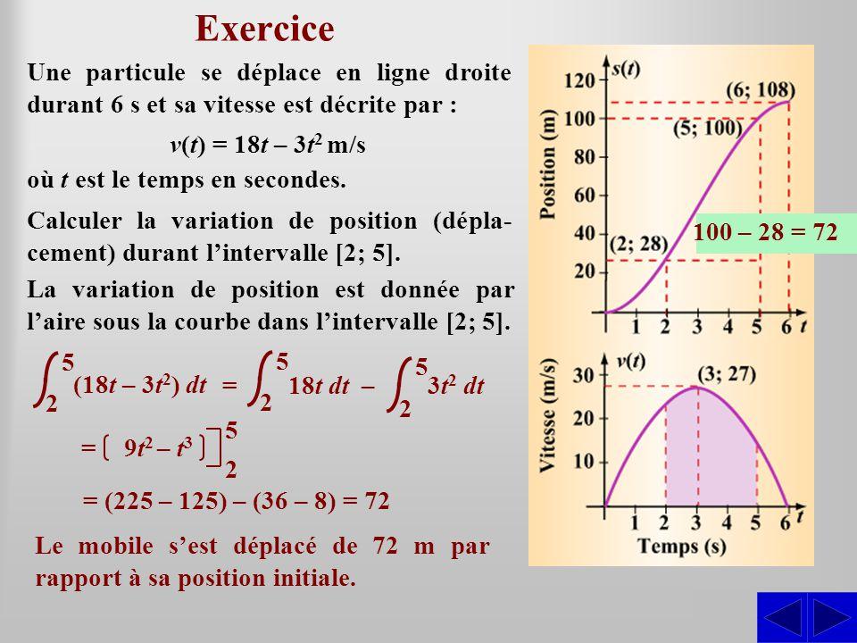 Exercice Une particule se déplace en ligne droite durant 6 s et sa vitesse est décrite par : v(t) = 18t – 3t2 m/s.