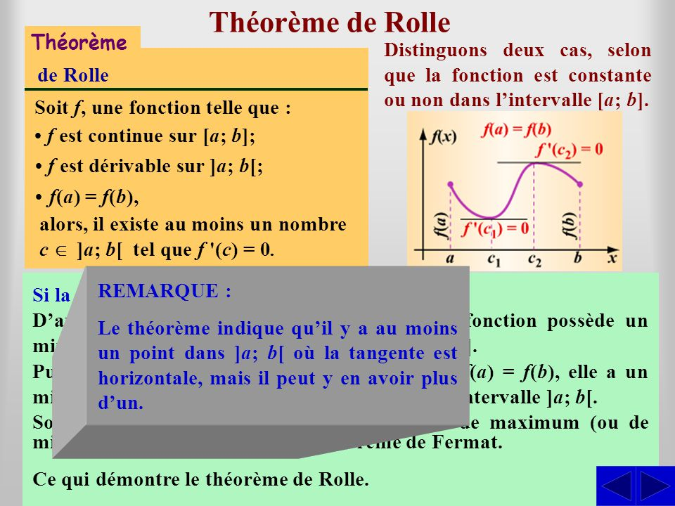 Théorème de Rolle S S S Théorème