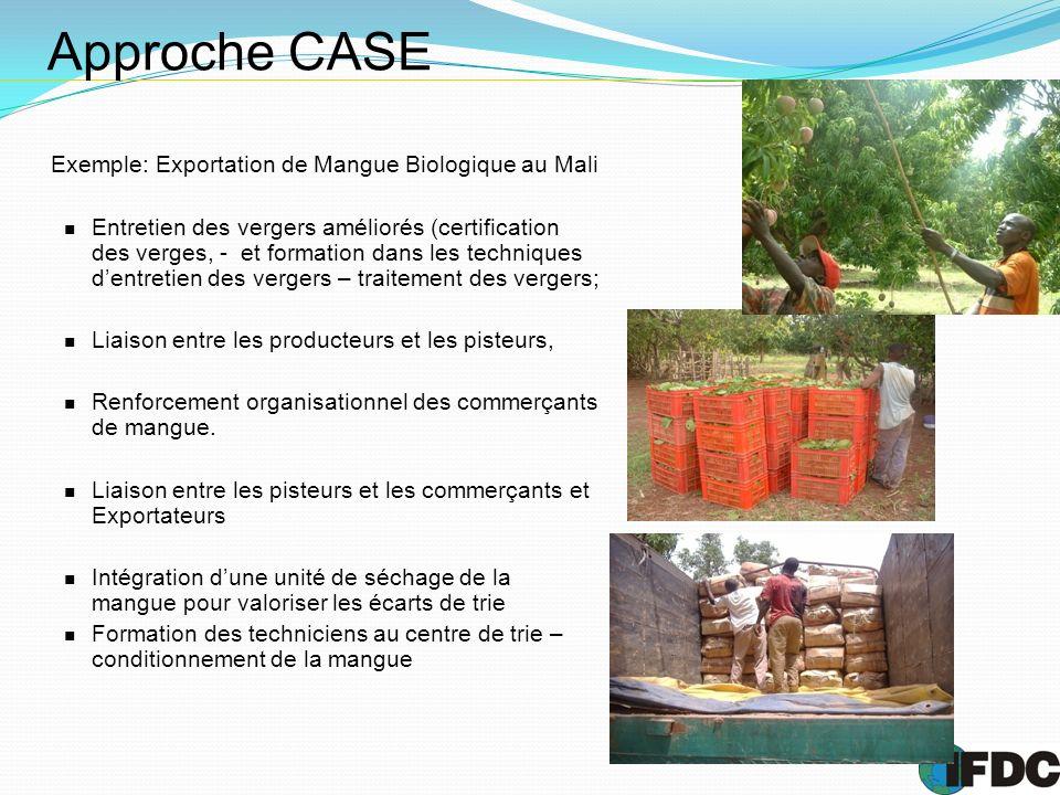 Approche CASE Exemple: Exportation de Mangue Biologique au Mali