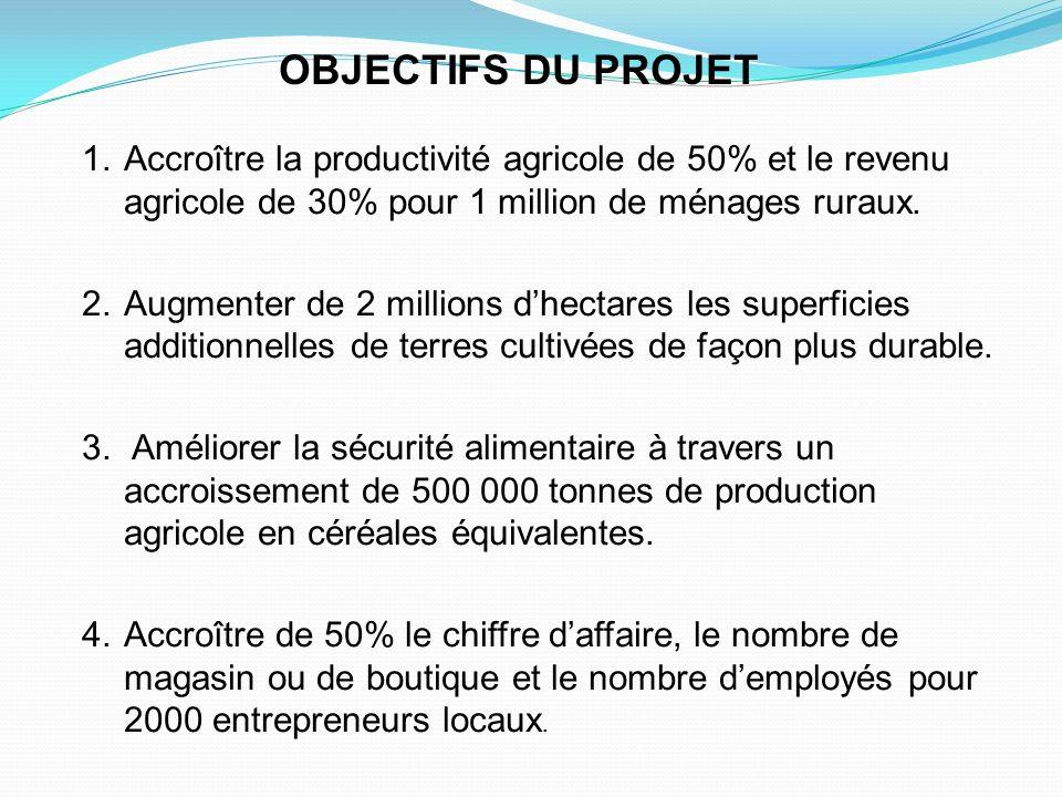 OBJECTIFS DU PROJET Accroître la productivité agricole de 50% et le revenu agricole de 30% pour 1 million de ménages ruraux.