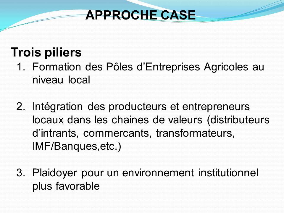 APPROCHE CASE Trois piliers