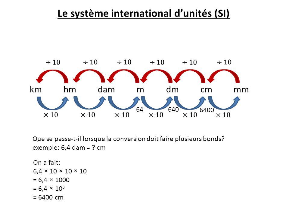 Le système international d'unités (SI)