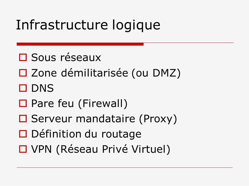 Infrastructure logique