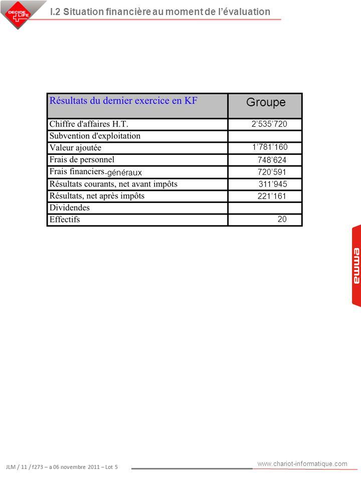 Groupe I.2 Situation financière au moment de l'évaluation 2'535'720