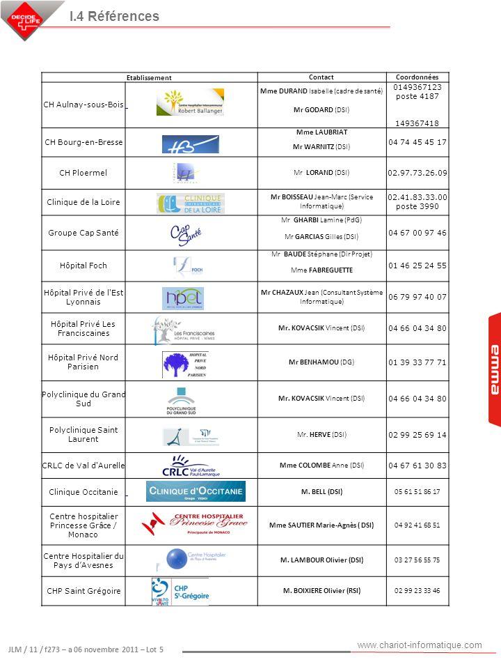 I.4 Références Etablissement Contact Coordonnées CH Aulnay-sous-Bois