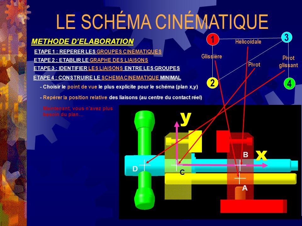 LE SCHÉMA CINÉMATIQUE y x 3 1 2 4 METHODE D'ELABORATION B D C A