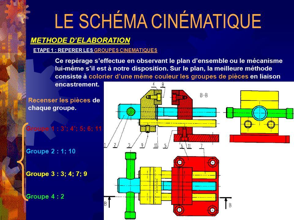 LE SCHÉMA CINÉMATIQUE METHODE D'ELABORATION