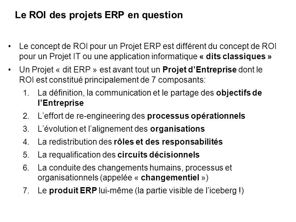 Le ROI des projets ERP en question
