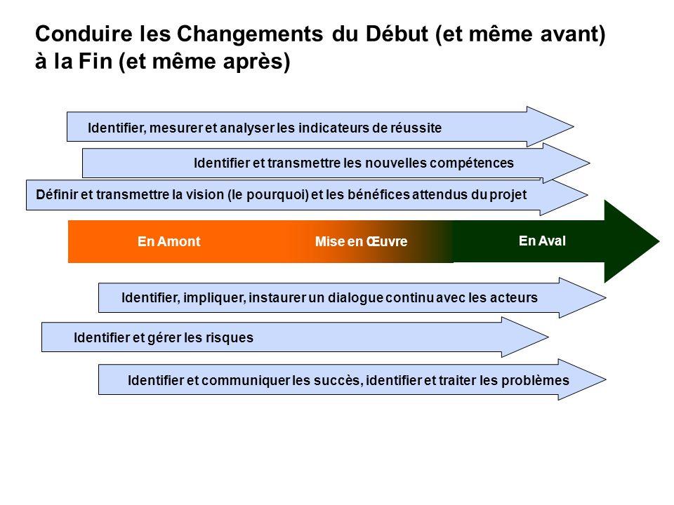 Conduire les Changements du Début (et même avant) à la Fin (et même après)