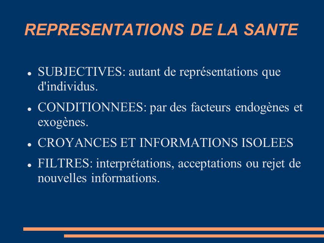 REPRESENTATIONS DE LA SANTE