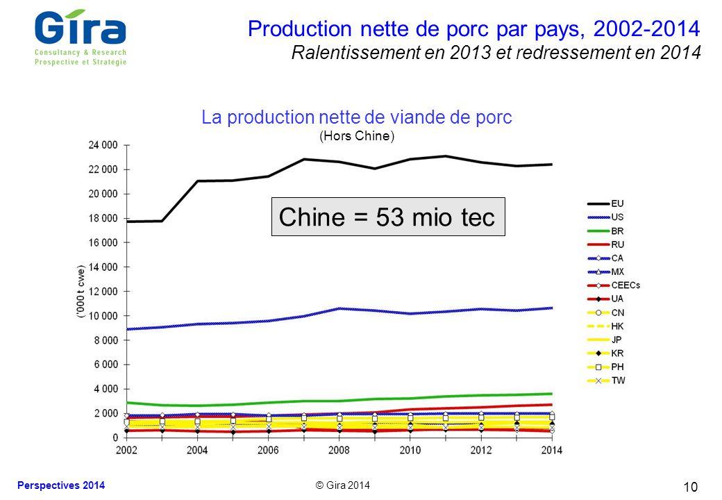 La production nette de viande de porc