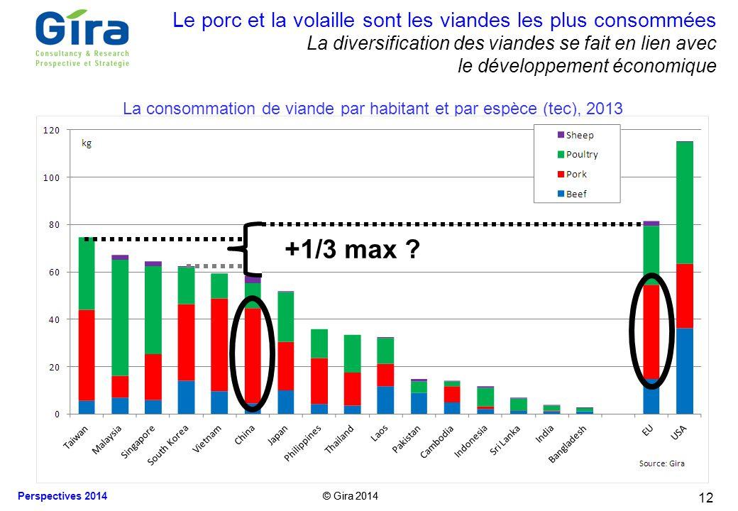La consommation de viande par habitant et par espèce (tec), 2013