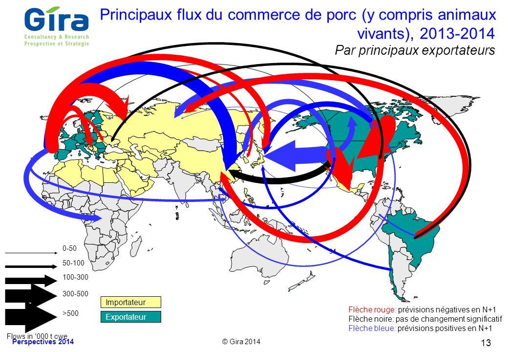 Principaux flux du commerce de porc (y compris animaux vivants), 2013-2014 Par principaux exportateurs