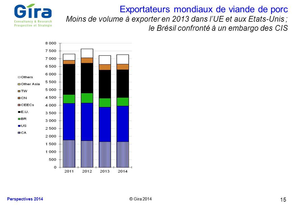 Exportateurs mondiaux de viande de porc Moins de volume à exporter en 2013 dans l'UE et aux Etats-Unis ; le Brésil confronté à un embargo des CIS
