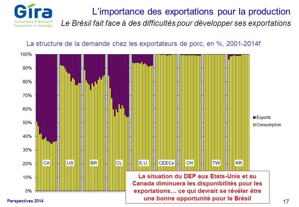 L'importance des exportations pour la production Le Brésil fait face à des difficultés pour développer ses exportations