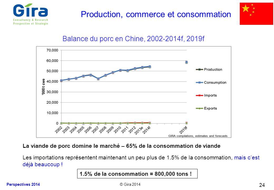 Production, commerce et consommation