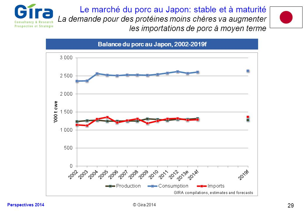 Balance du porc au Japon, 2002-2019f