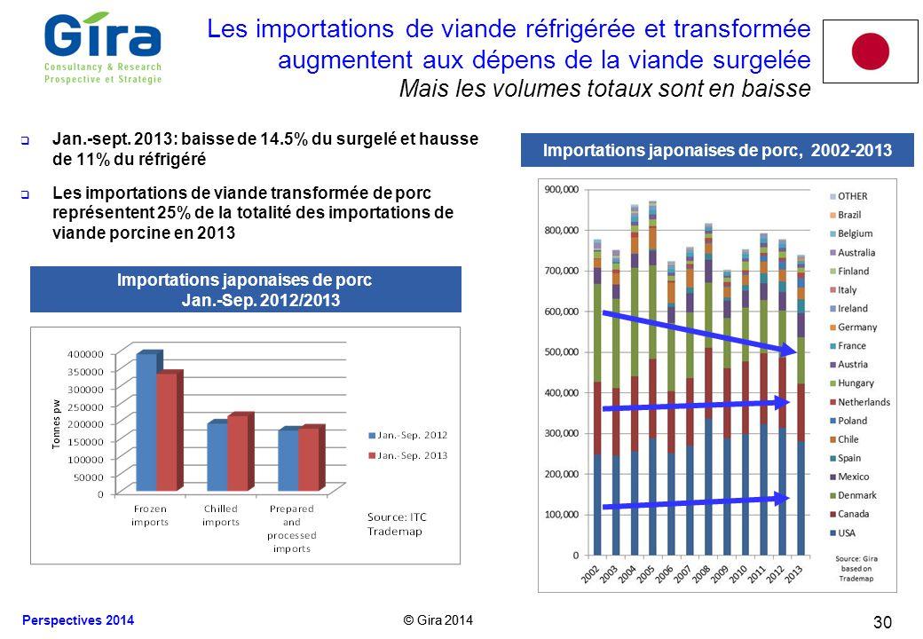 Les importations de viande réfrigérée et transformée augmentent aux dépens de la viande surgelée Mais les volumes totaux sont en baisse