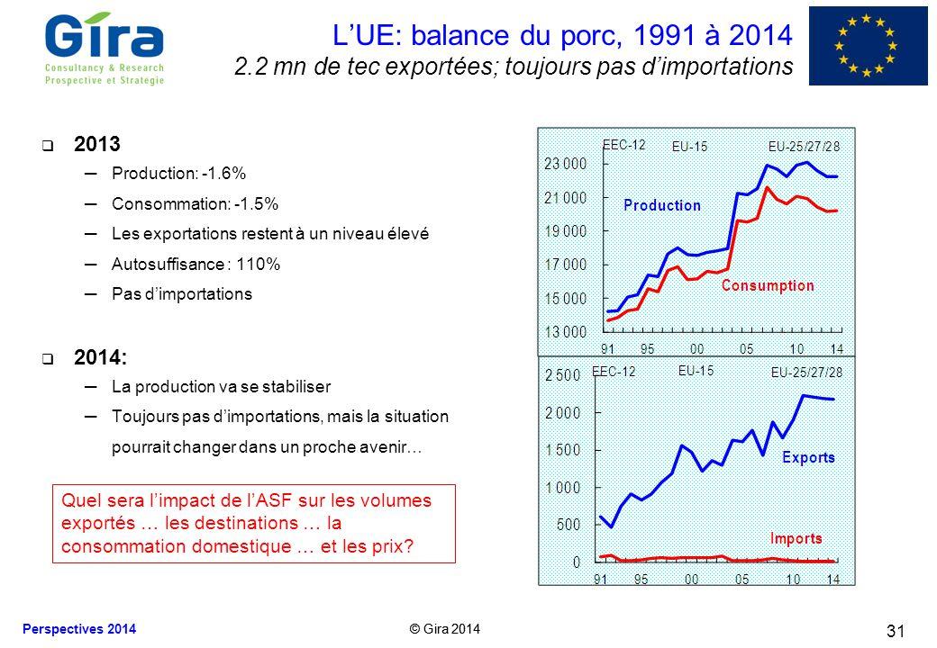 L'UE: balance du porc, 1991 à 2014 2.2 mn de tec exportées; toujours pas d'importations. 2013. Production: -1.6%