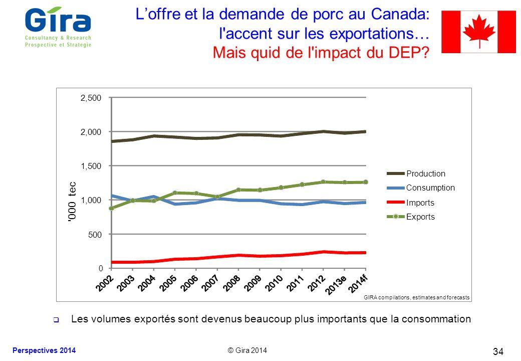 L'offre et la demande de porc au Canada: l accent sur les exportations… Mais quid de l impact du DEP