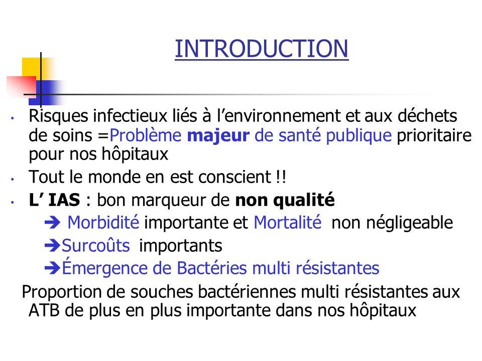 INTRODUCTION Risques infectieux liés à l'environnement et aux déchets de soins =Problème majeur de santé publique prioritaire pour nos hôpitaux.