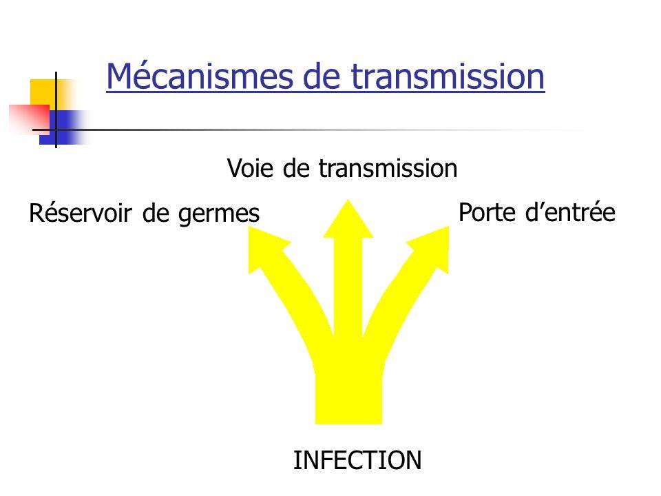 Mécanismes de transmission