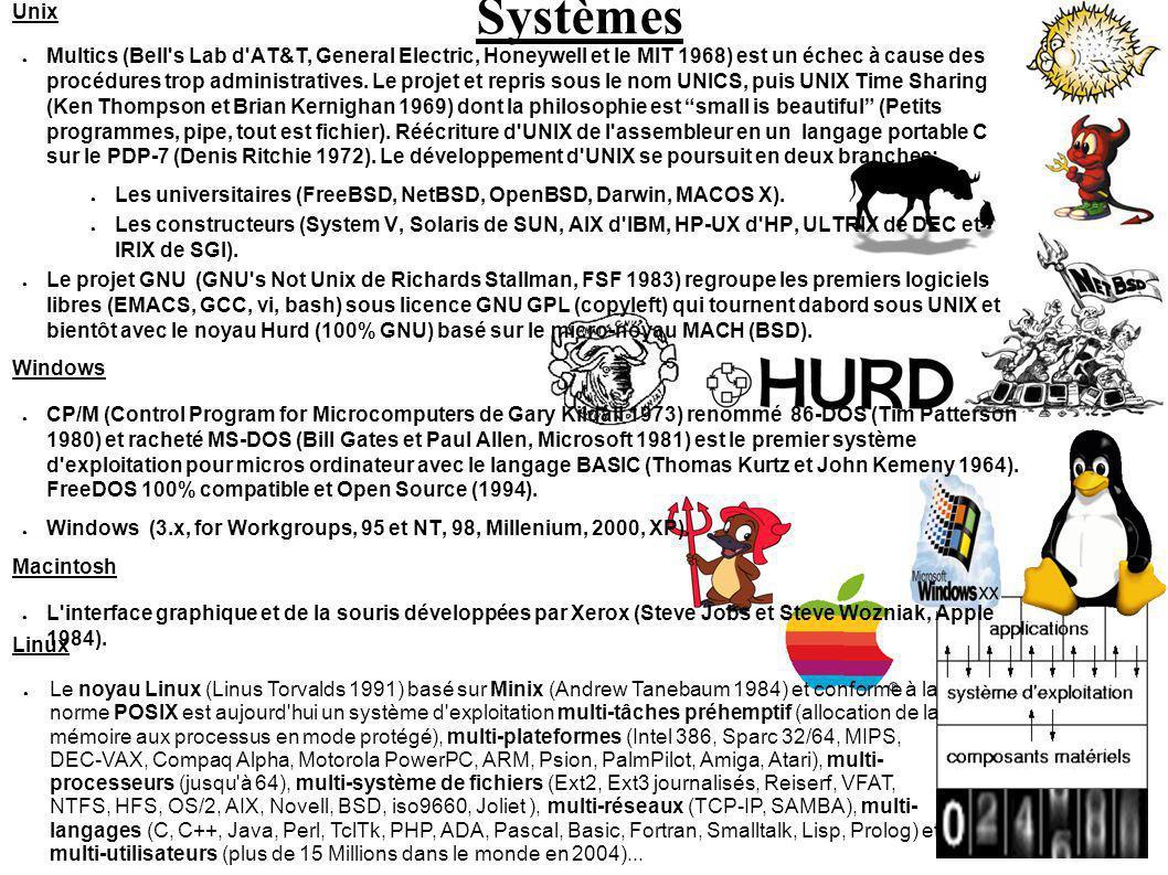 Systèmes Unix.