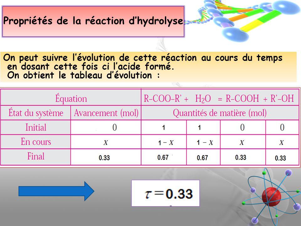 Propriétés de la réaction d'hydrolyse