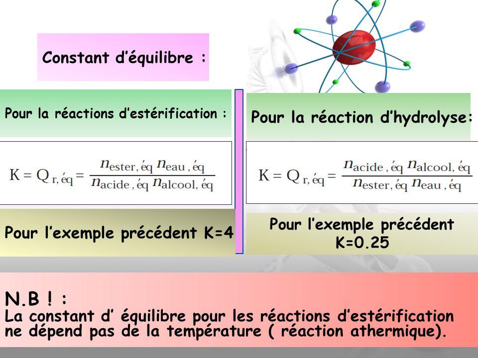 Pour l'exemple précédent K=0.25