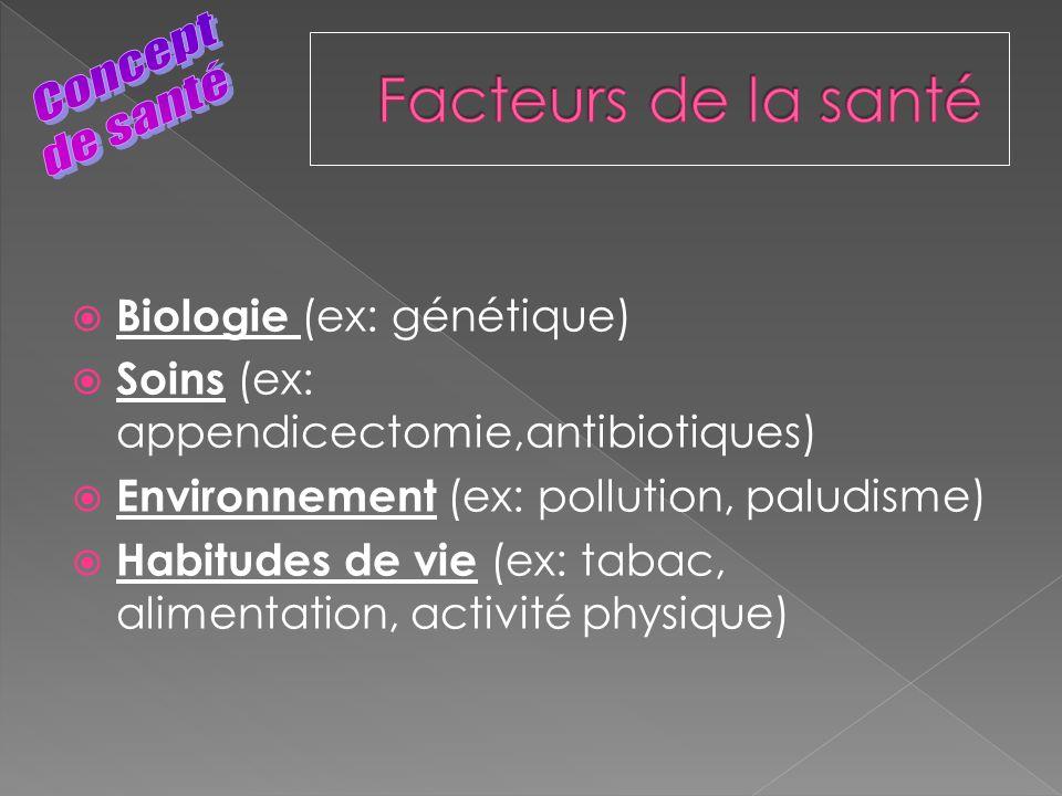 Facteurs de la santé Concept de santé Biologie (ex: génétique)
