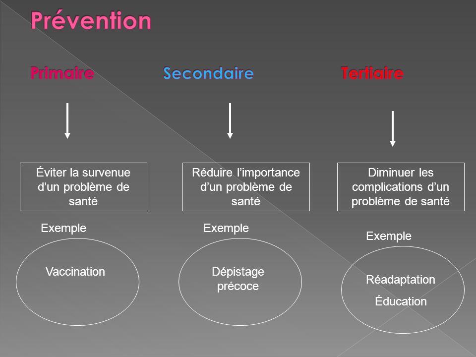 Prévention Primaire Secondaire Tertiaire