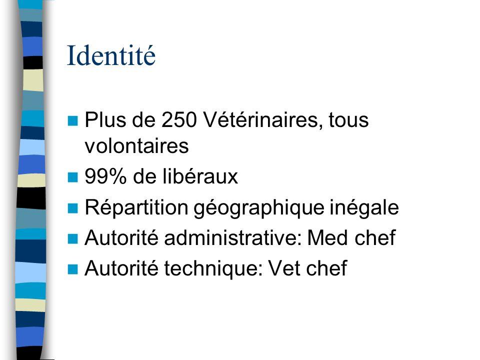 Identité Plus de 250 Vétérinaires, tous volontaires 99% de libéraux