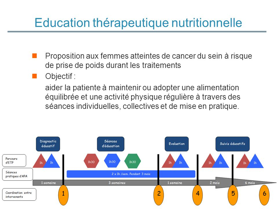 Education thérapeutique nutritionnelle
