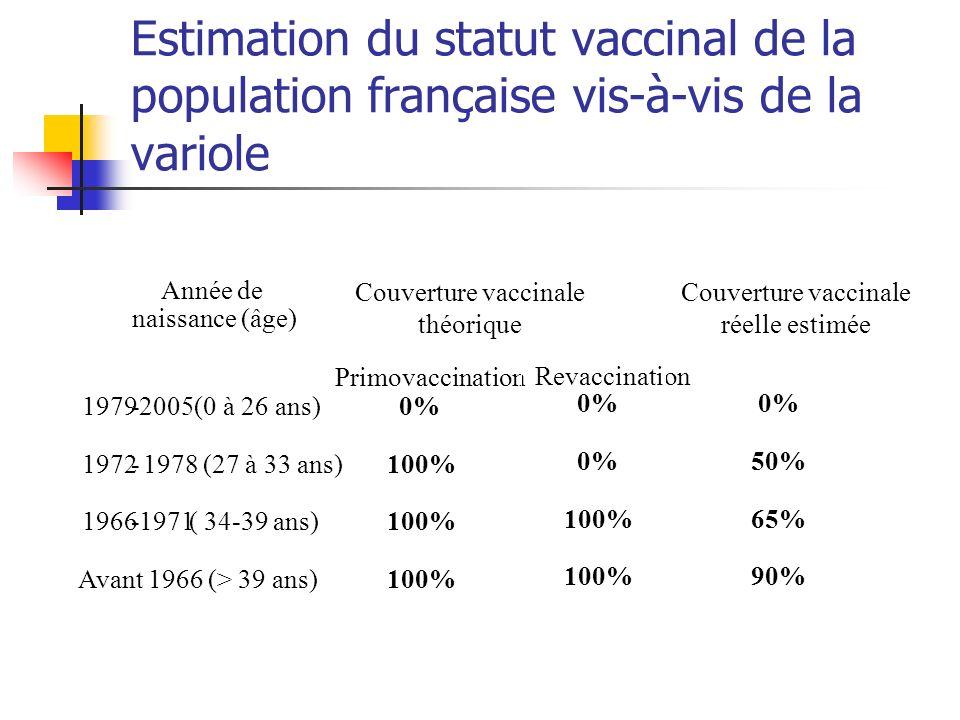 Couverture vaccinale théorique