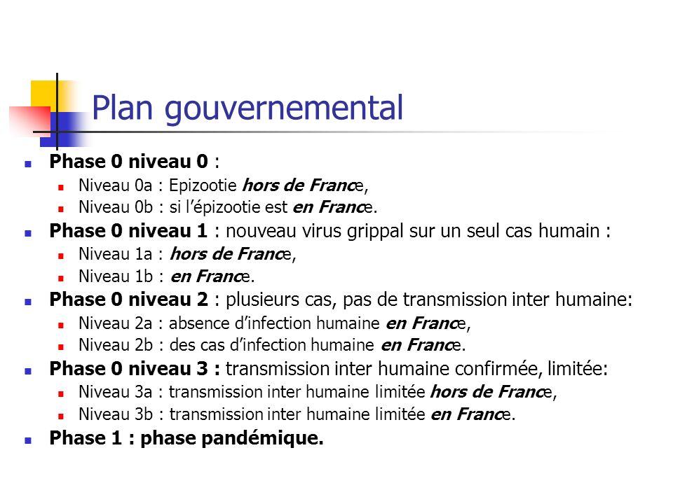 Plan gouvernemental Phase 0 niveau 0 :