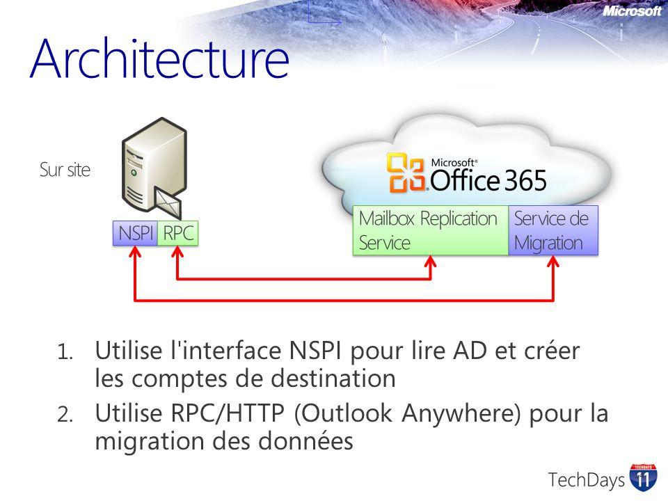 Architecture Sur site. Mailbox Replication Service. Service de Migration. NSPI. RPC.