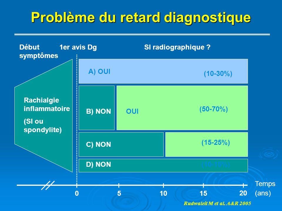 Problème du retard diagnostique