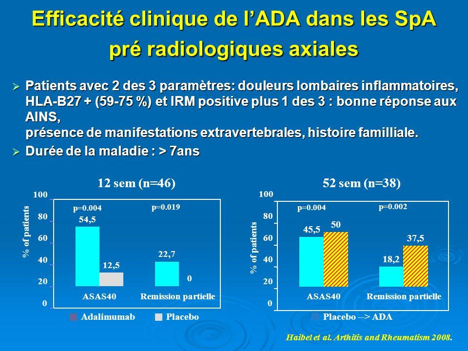 Efficacité clinique de l'ADA dans les SpA pré radiologiques axiales