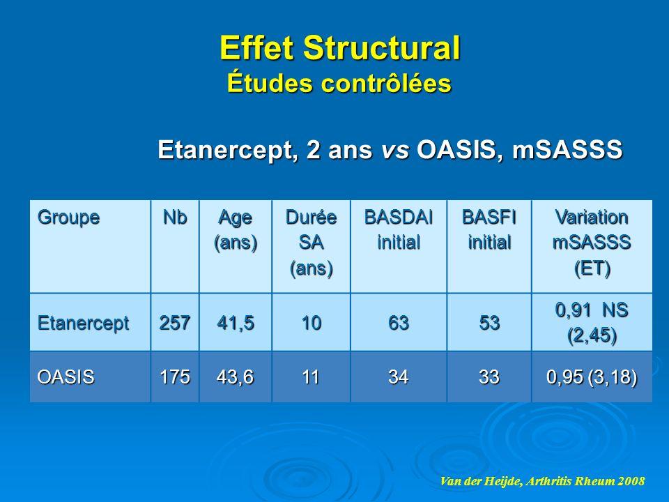 Effet Structural Études contrôlées