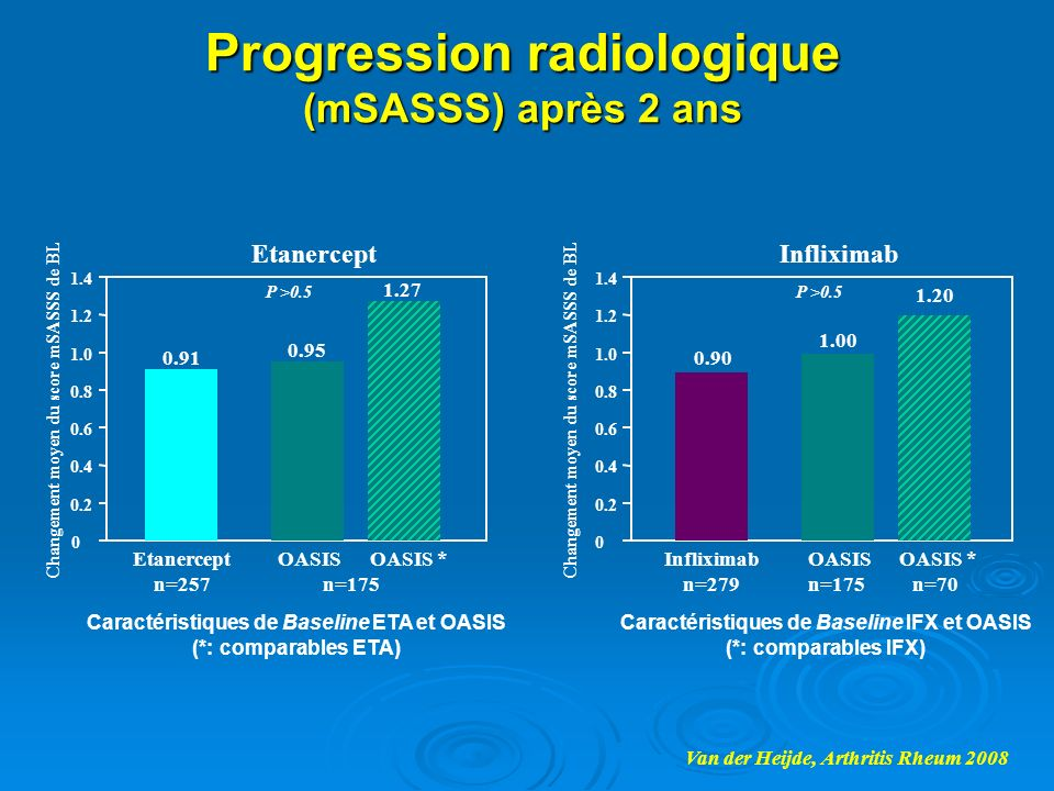Progression radiologique (mSASSS) après 2 ans