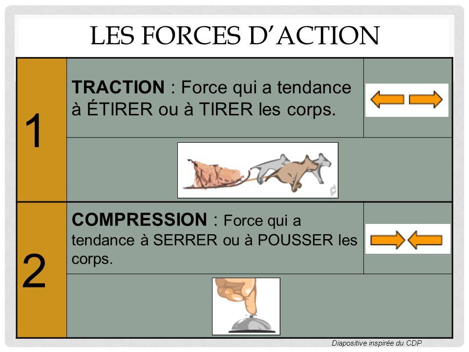 Les forces d'action 1. TRACTION : Force qui a tendance à ÉTIRER ou à TIRER les corps. 2.