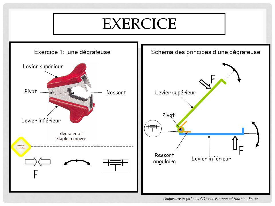 Exercice Exercice 1: une dégrafeuse